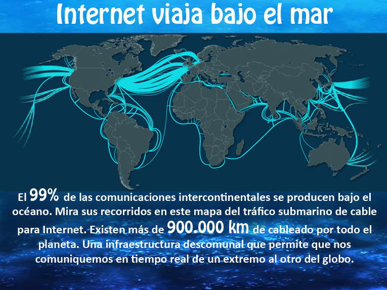 Marketing e Ideas_Internet bajo el mar